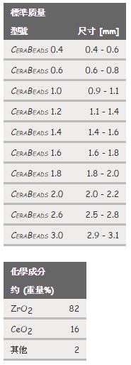 CERA-BEADS (鈰鋯珠)