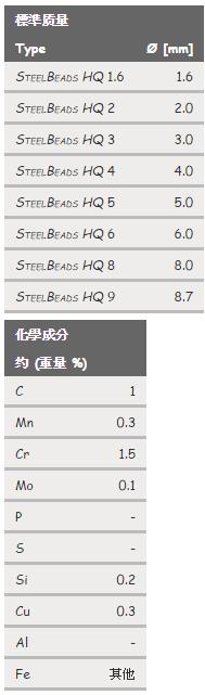 SteelBeads HQ (鋼珠)