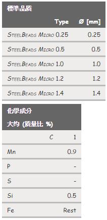 SteelBeads Micro (鋼珠)