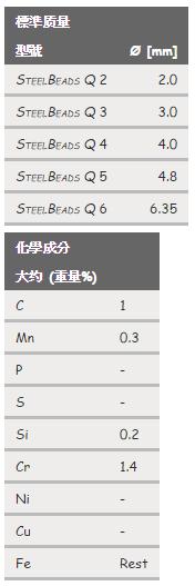 SteelBeads Q (鋼珠)