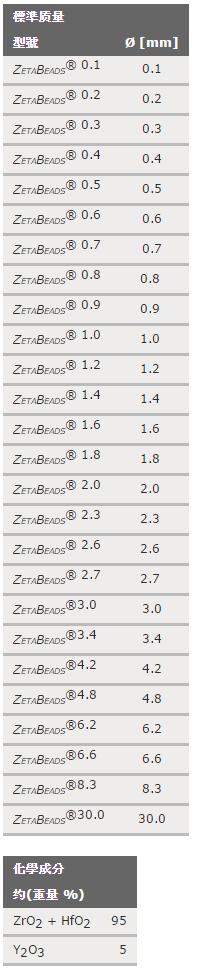 ZetaBeads® (釔鋯球)01