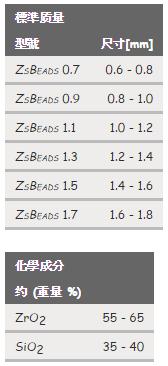 ZsBeads(鋯矽珠)